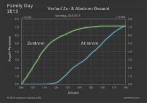 Verlaufsgrafik Zu-/Abstrom
